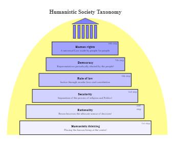 Humanistic Society Taxonomy