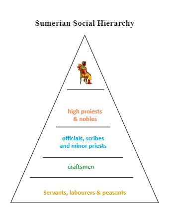 Sumerian Social Hierarchy Taxonomy