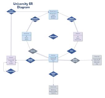 University ER diagram