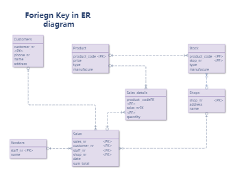 Foriegn Key in ER diagram