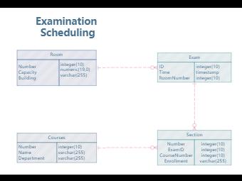 Examination Scheduling