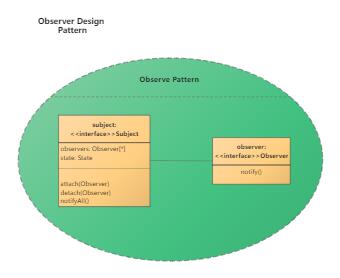 Oberver design pattern