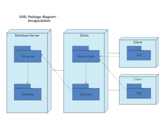 UML Package diagram - Encapsulation