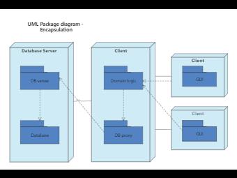 UML Package diagram - Encapsulation
