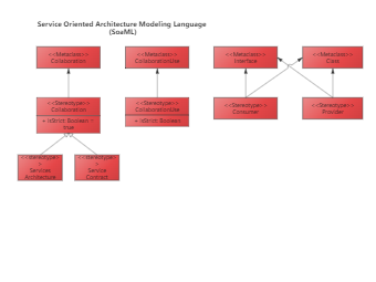 Service Oriented Architecture Modeling Language (SoaML)