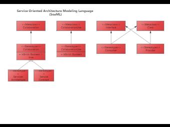 Service Oriented Architecture Modeling Language (SoaML)