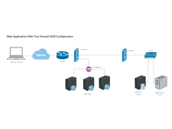 Web Application With Two Firewall DMZ Configuration