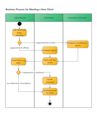 Business process for meeting a new client