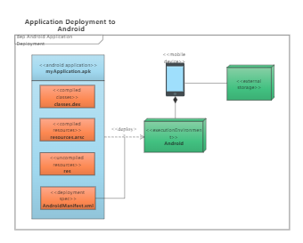 Application deployment to Android