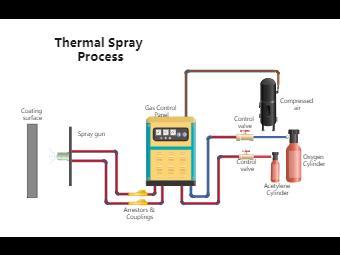 Thermal Spray process