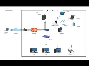 VPN Network