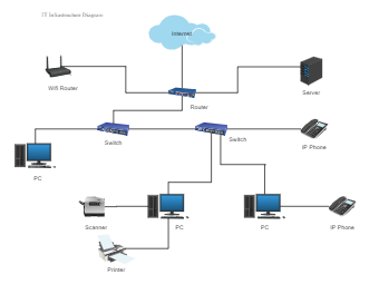IT Infrastructure Diagram