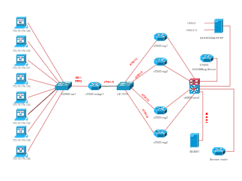 Cisco ISG Topology