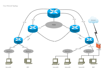 Cisco Network Topology