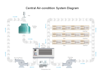 Central Air-condition System Diagram