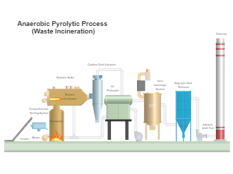 Anaerobic Pyrolytic Process (Waste Incineration)