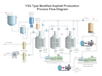 YSG Type Modified Asphalt Production Process Flow Diagram