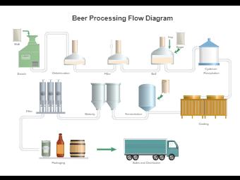 Beer Processing Flow Diagram