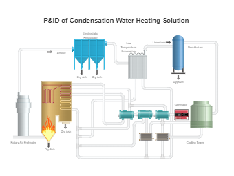 PID of Condensation Water Heating Solution
