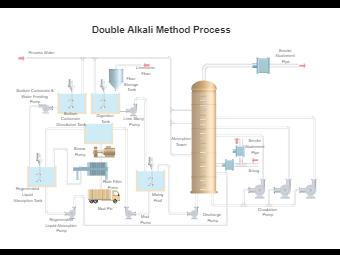 Double Alkali Method Process