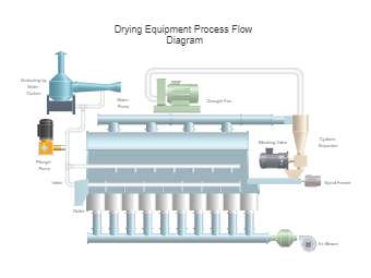 Drying Equipment Process Flow Diagram