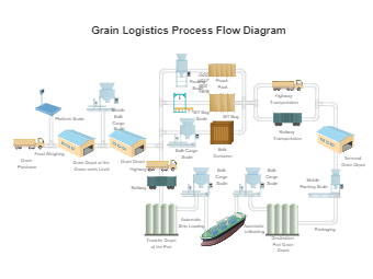 Grain Logistics Process Flow Diagram