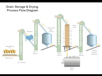 Grain Storage  Drying Process Flow Diagram
