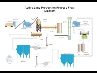 Active Lime Production Process Flow Diagram