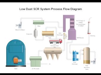 Low Dust SCR System Process Flow Diagram