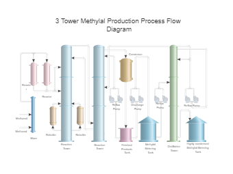 3 Tower Methylal Production Process Flow Diagram
