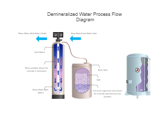 Demineralized Water Process Flow Diagram