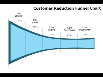 Customer Reduction Funnel Chart