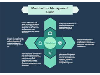 Manufacture Management Guide