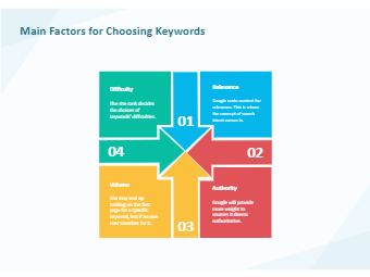 Main Factors for Choosing Keywords