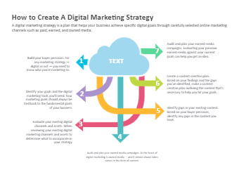 Digital Marketing Strategy Tips