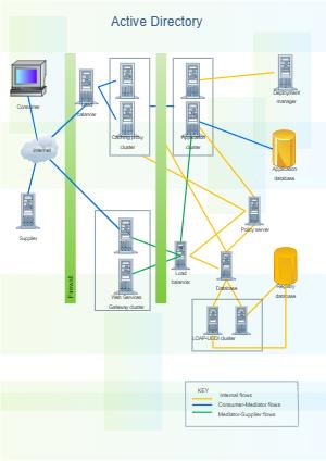 Active Directory Rack Diagram