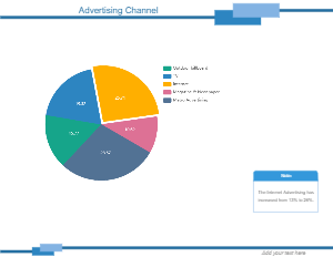 Advertising Channel Pie Chart