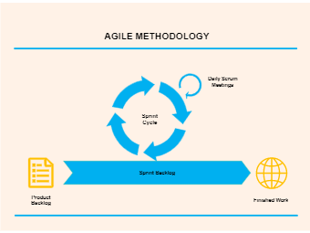 The Agile Methodology