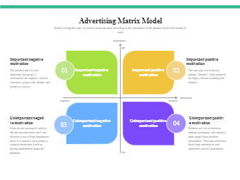 Advertising Matrix Model