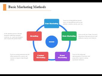 Basic Marketing Methods