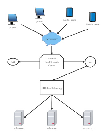 Basic Network Topology Example
