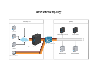 Basic Network Topology Template
