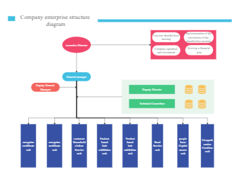 Company Enterprise Architecture Diagram