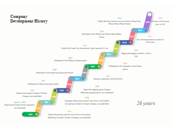 Detailed Company Development Timeline