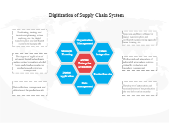 Digitization of Supply Chain System