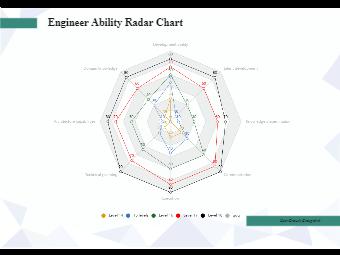 Engineer Ability Radar Chart