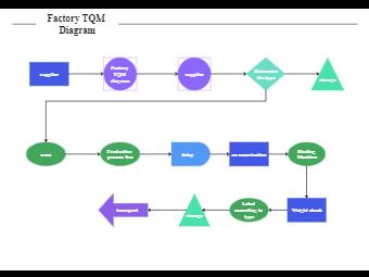 Factory TQM Diagram