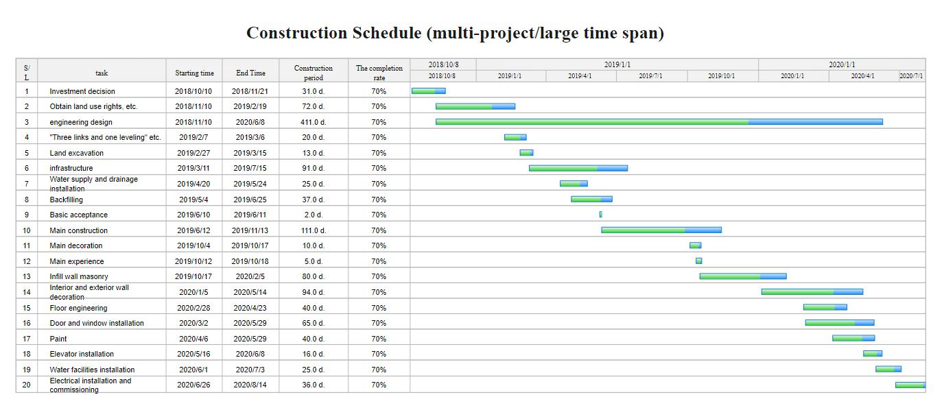 Gantt Chart of Construction Schedule