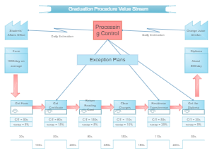 Graduation Procedure Value Stream Mapping