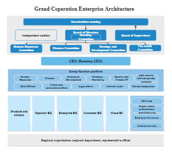 Grand Coperation Enterprise Architecture